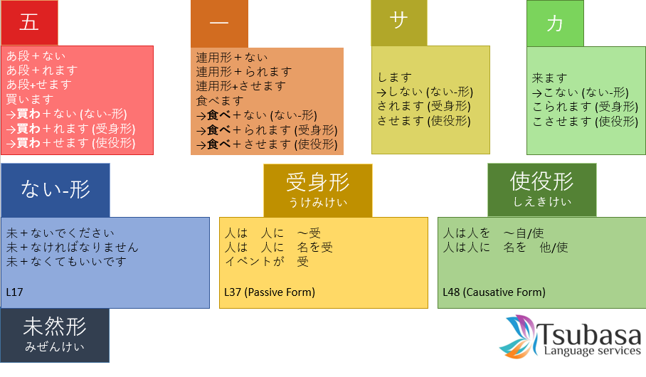 Cheat Sheet on ない-form/Passive-form/Causative-form – Learn