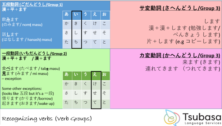 Japanese verbs conjugation